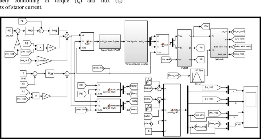 Block diagram of sensorless speed control of PMSM with EKF