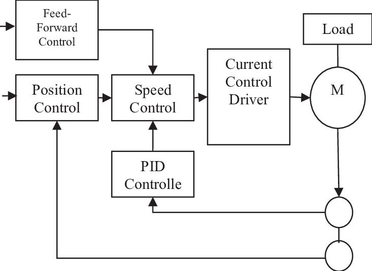 motion motor control servo system block diagram