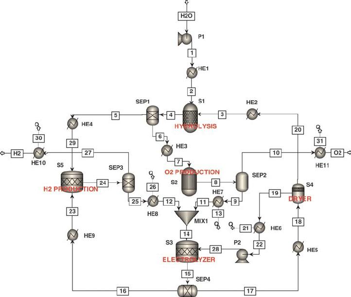 Simplified Aspen Plus process flowsheet of a five-step Cu