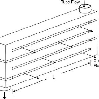 A counter-flow heat exchanger with the temperature profile
