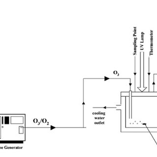 (PDF) Advanced Oxidation Processes in Water/Wastewater