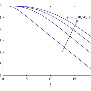 Effect of power index n on the similarity function f