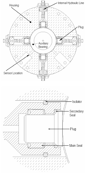 (a) Schematic drawing of the active auxiliary bearing