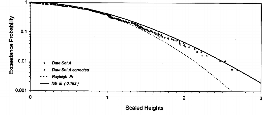 Comparison of Rayleigh and lub ( ␣ ϭ 0.162) distributions
