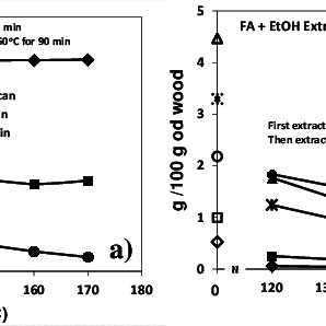 Total extraction yield and lignin removal during 50% EtOH