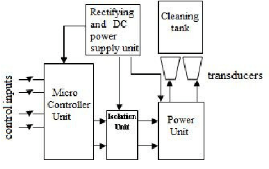 Block Diagram of the designed ultrasonic generator