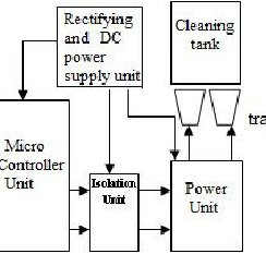 (PDF) A microcontroller based generator design for