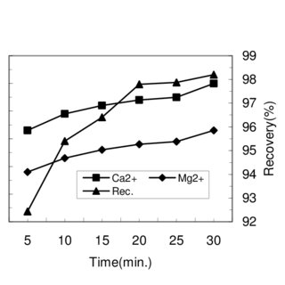(PDF) Preparation of magnesium oxide (MgO) from dolomite