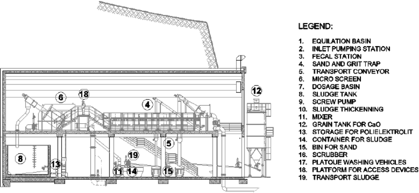 Longitudinal cross section with a presentation of main
