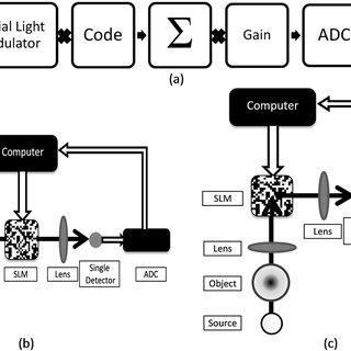 (PDF) High dynamic range compressive imaging: A