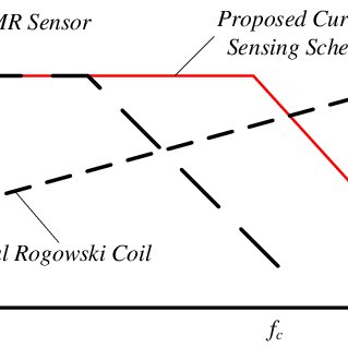 Test circuit diagram of the proposed wideband AMR-Rogowski