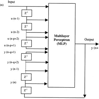 (PDF) Identification and Control of a Nuclear Reactor Core