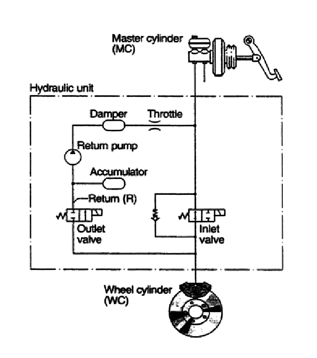 Configuration and layout different parts of ABS system