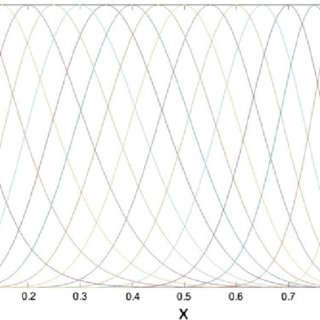(PDF) Combination of Polynomial Chaos with Adjoint
