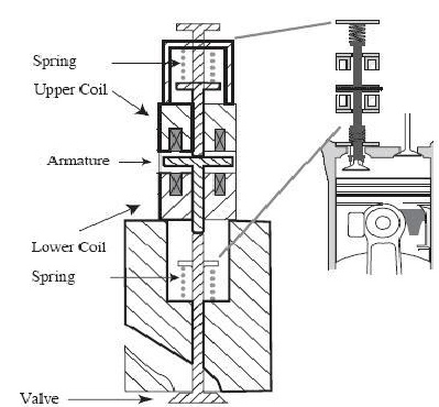 Cross sectional view of the electromagnetic valve actuator