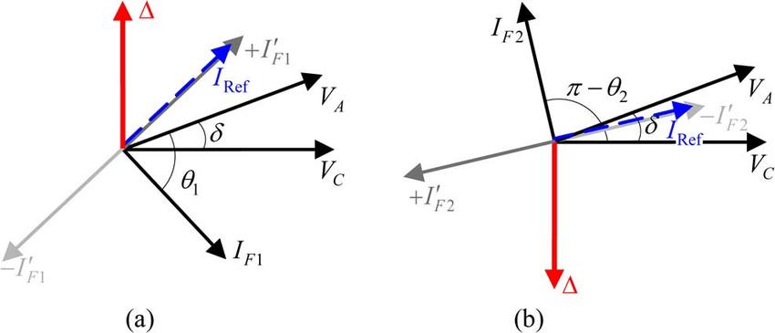 Phasor diagram of Fig. 1(a): (a) Forward faults. (b