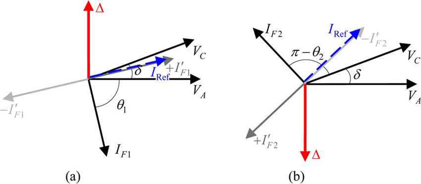 Phasor diagram of Fig. 1(b): (a) Forward faults. (b