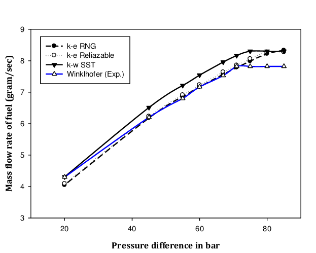 Effect of pressure difference on fuel flow rate with