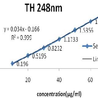 (PDF) Development and Validation of UV Spectrophotometric