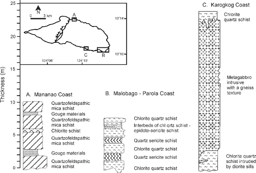 Schematic diagram of section logs from the Malobago block