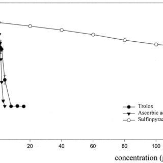 (PDF) Free Radical Scavenging Properties of Sulfinpyrazone