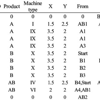 (PDF) Two-Phase Genetic Algorithm for Solving the Paired