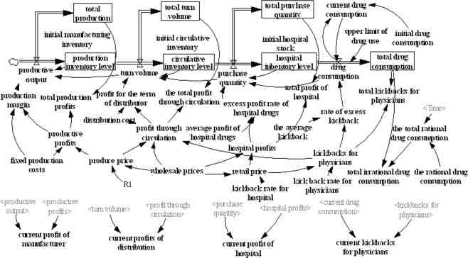 The system dynamics model of pharmaceutical fees. Seven