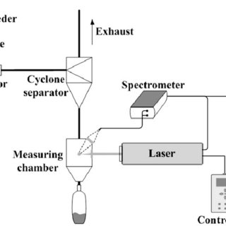 (PDF) Experimental Study of Laser-Induced Breakdown