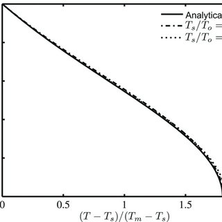 (PDF) A Thermophoretic Sherwood Number for Characterizing