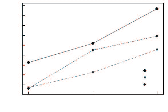 Effect of wire feed rate on means of h in 3 blocks