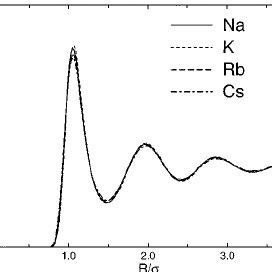 Effective pair potentials in liquid alkali metals