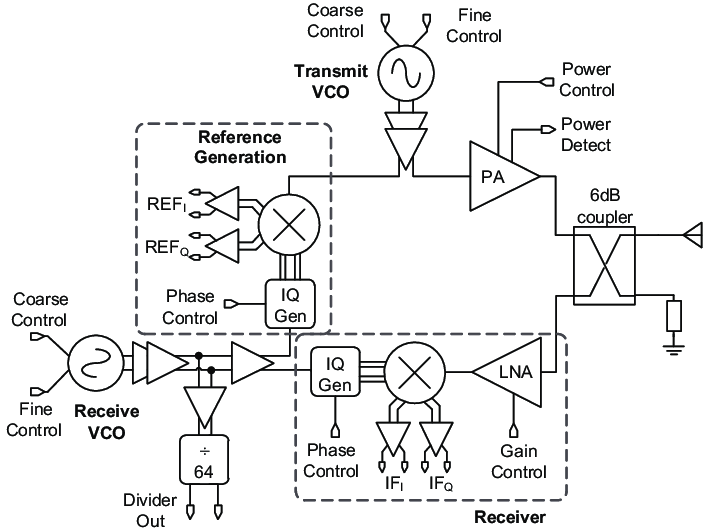 Block diagram of the 122 GHz transceiver circuit