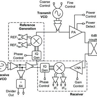 (PDF) 122 GHz radar sensor based on a monostatic SiGe