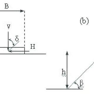 Safe bearing capacity Vs angle of friction of soil