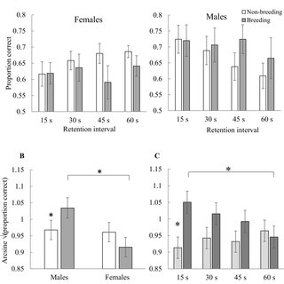 (PDF) Sex Differences in Spatial Memory in Brown-Headed