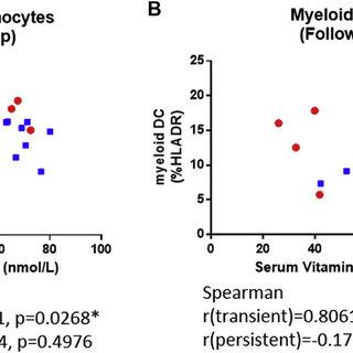 Correlations between serum vitamin D level and immune