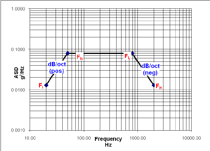 Vibration profile for 10.0 Grms testing based on GEVS