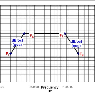 Vibration profile for 14.1 Grms testing based on GEVS