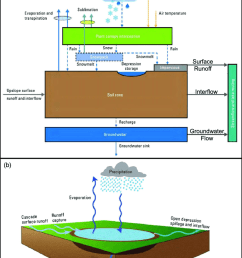 precipitation runoff modelling system conceptualization a basin components and fluxes and  [ 850 x 1159 Pixel ]