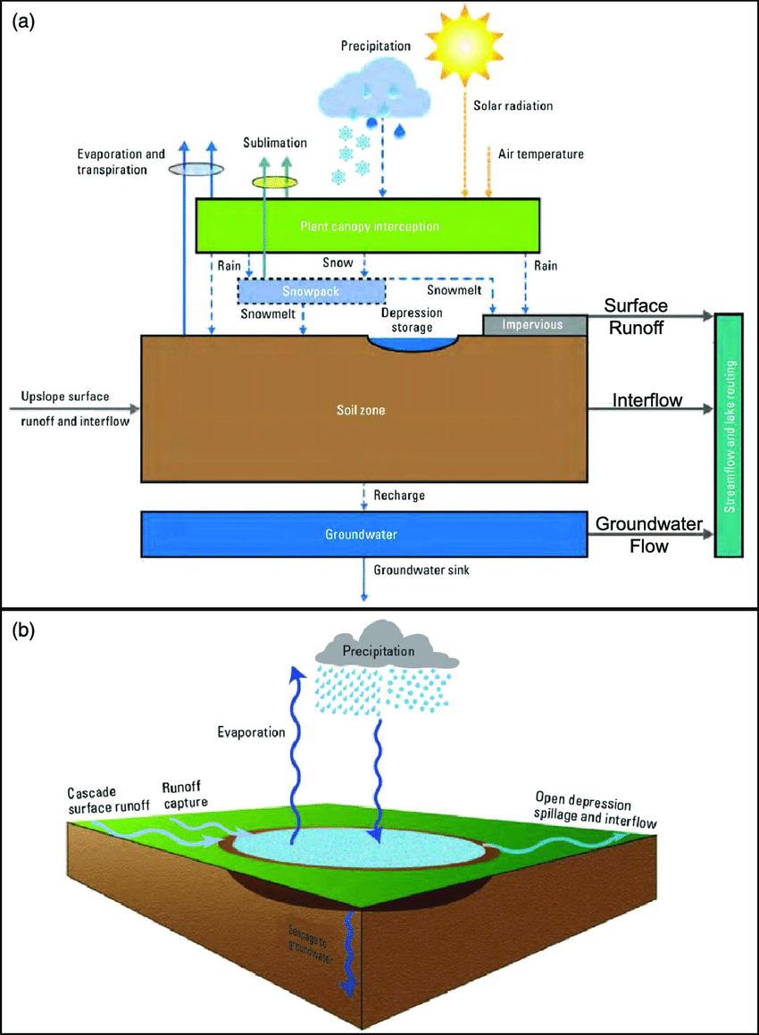 medium resolution of precipitation runoff modelling system conceptualization a basin components and fluxes and
