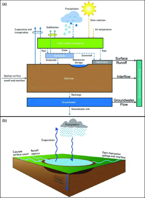 small resolution of precipitation runoff modelling system conceptualization a basin components and fluxes and