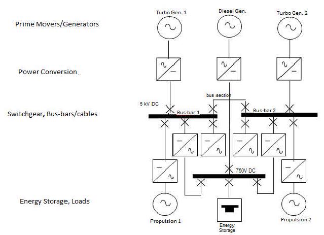 Electric/Hybrid Ship Propulsion System Diagram. 5 American