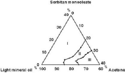 Solubility phase diagram of light mineral oil