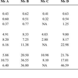 (PDF) Pharmacokinetics of Sertraline Across Pregnancy and