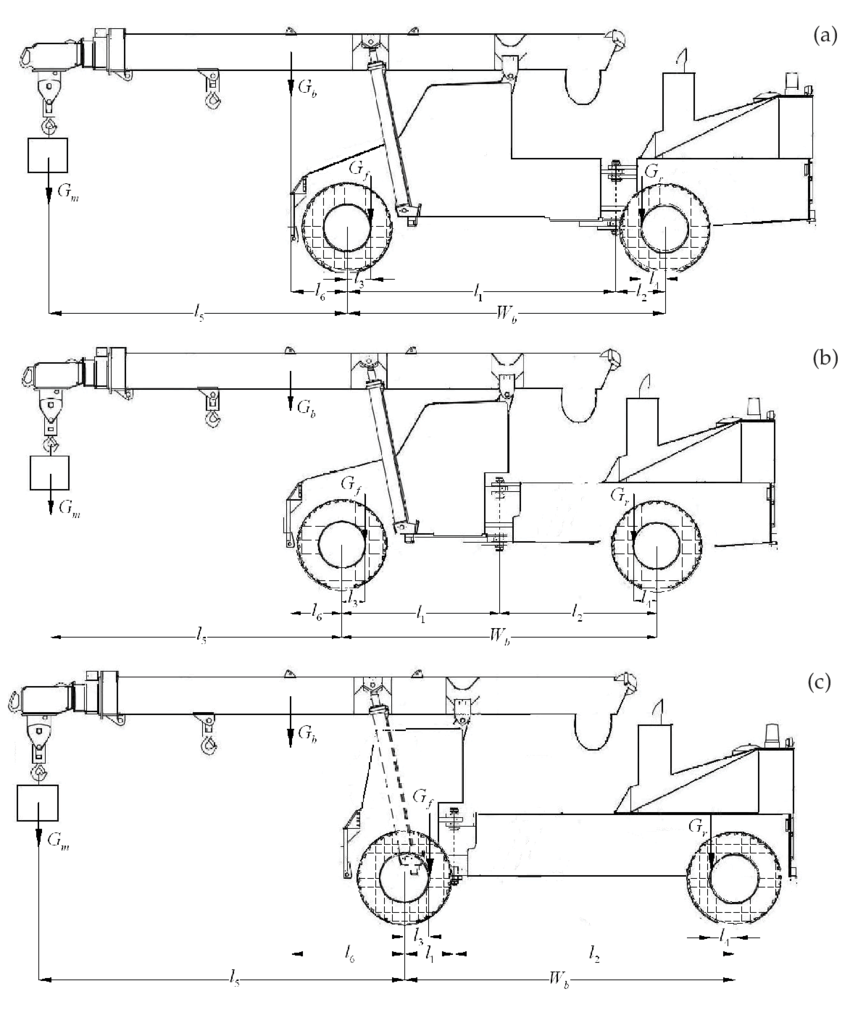 medium resolution of figure b1 the schematic representation of the nsam crane with different ranges of l 1