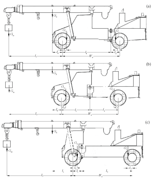 small resolution of figure b1 the schematic representation of the nsam crane with different ranges of l 1