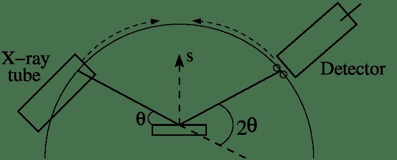 Typical schematic for a Bragg-Bretano x-ray powder
