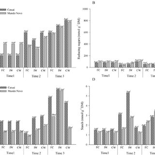 WUE (Water use efficiency) of coffee Catuaí (A) and Mundo