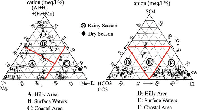 wetland salinity diagram