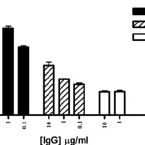 (PDF) Modulation of the Effector Functions of a Human IgG1